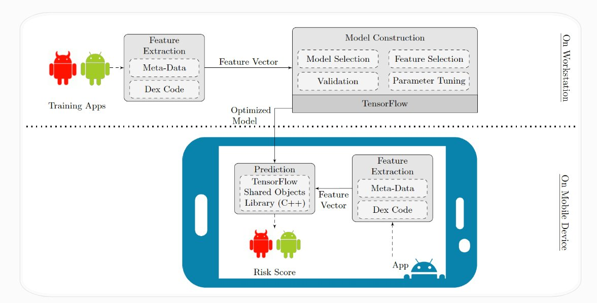 IntelliAV: Toward the Feasibility of Building Intelligent Anti-Malware on Android Devices