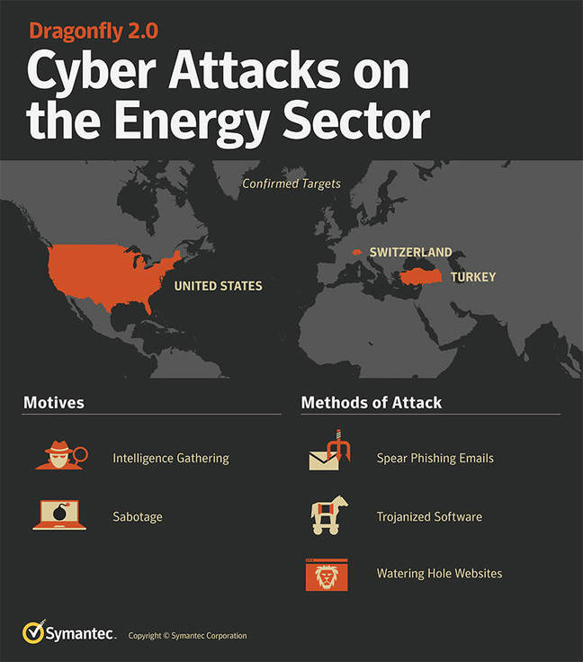 DHS and FBI warn of ongoing attacks on energy firms and critical infrastructure
