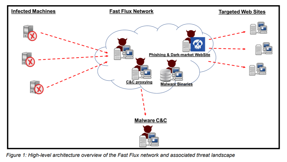 Akamai shared a detailed analysis of a Fast Flux Botnet composed of 14K IPs