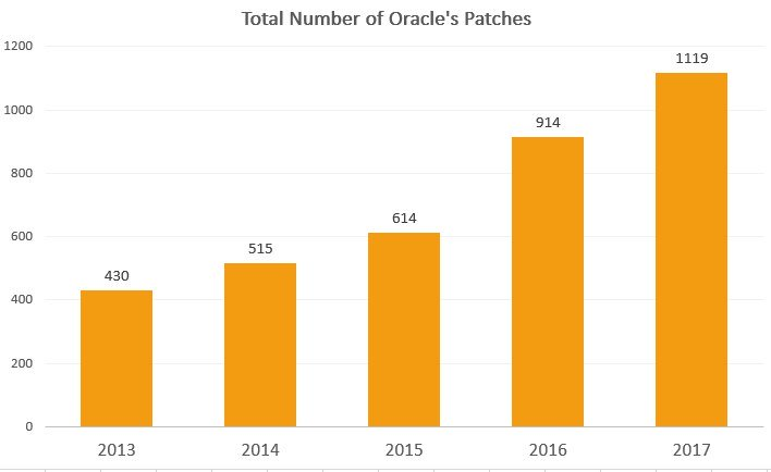 October 2017 Oracle Critical Patch Update addresses 252 Vulnerabilities