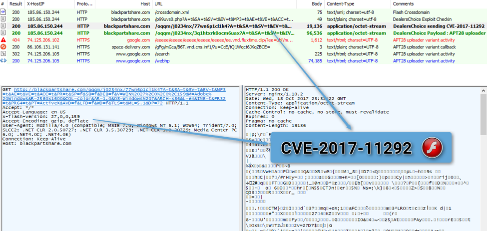 APT28 group is rushing to exploit recent CVE-2017-11292