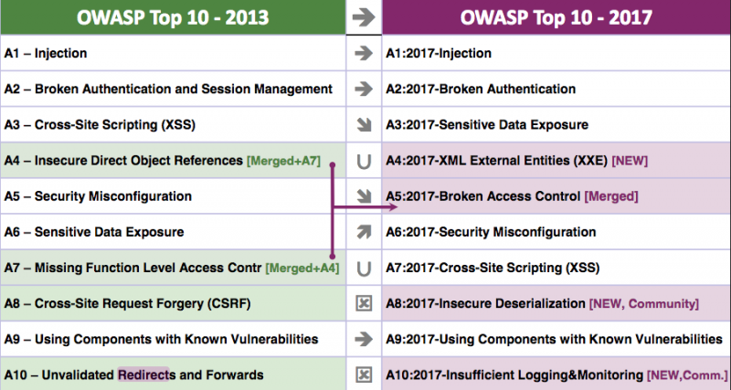 2017 OWASP Top 10 Final Release is out, what's new?