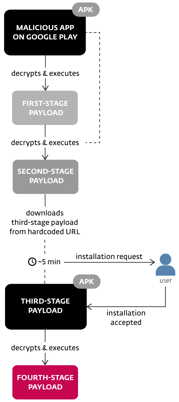 Multi-Stage Android/TrojanDropper.Agent.BKY Malware bypasses Google Play detection once again