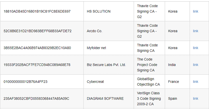 Malware signed with stolen Digital code-signing certificates continues to bypass security software