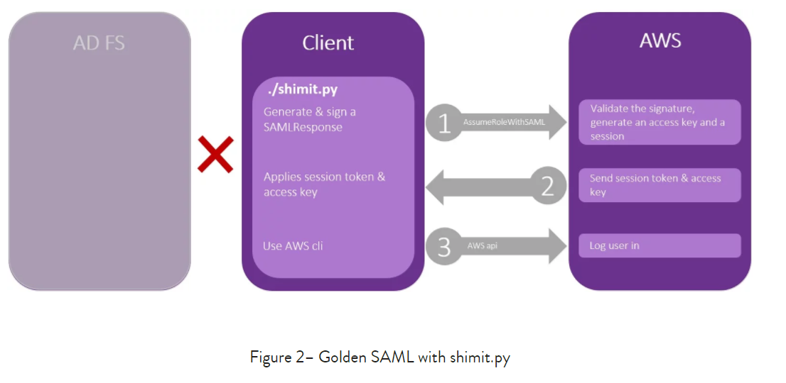 GOLDEN SAML attack technique forges authentication to cloud apps