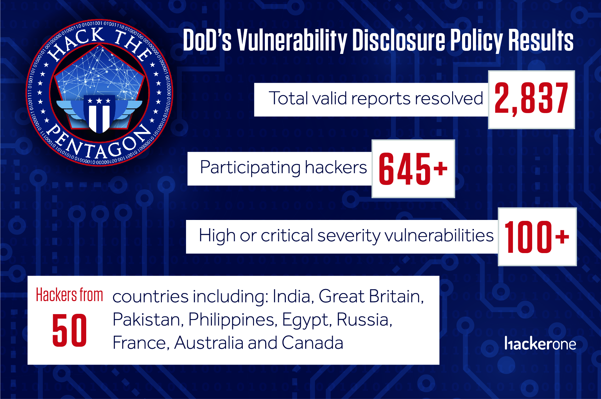 Bug bounty programs and a vulnerability disclosure policy allowed Pentagon fix thousands of flaws