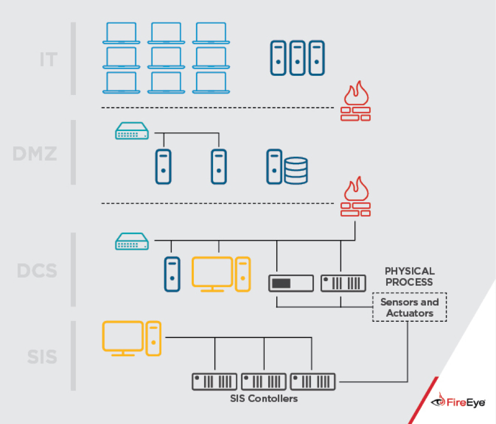 New Triton malware detected in attacks against a Critical Infrastructure operator