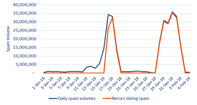 Necurs botnet is behind seasonal campaigns of Valentine's Day-themed spam