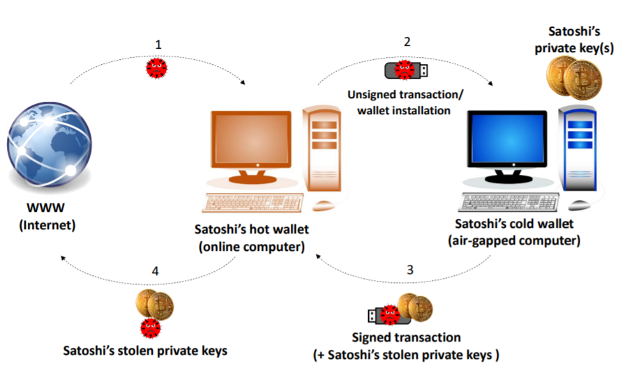 BeatCoin – Researchers demonstrate how to steal Cold Wallet Keys from Air-Gapped PCs