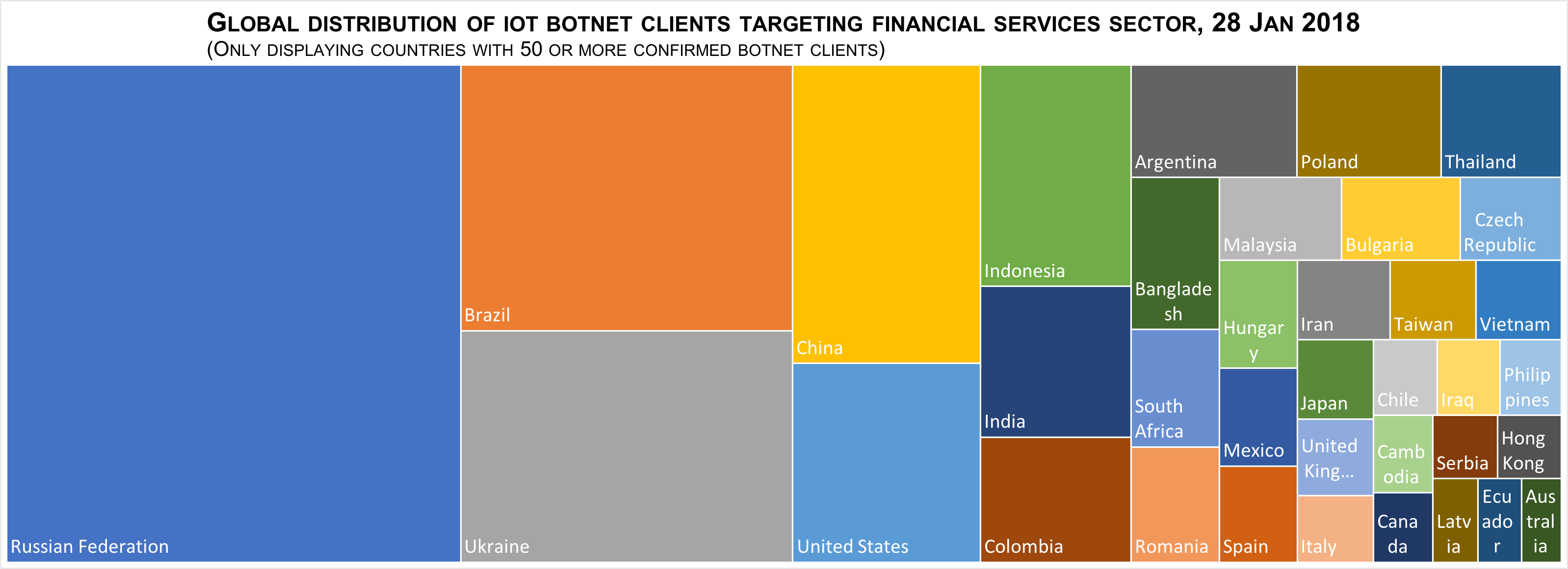 New variant of the Mirai Botnet targets the financial industry