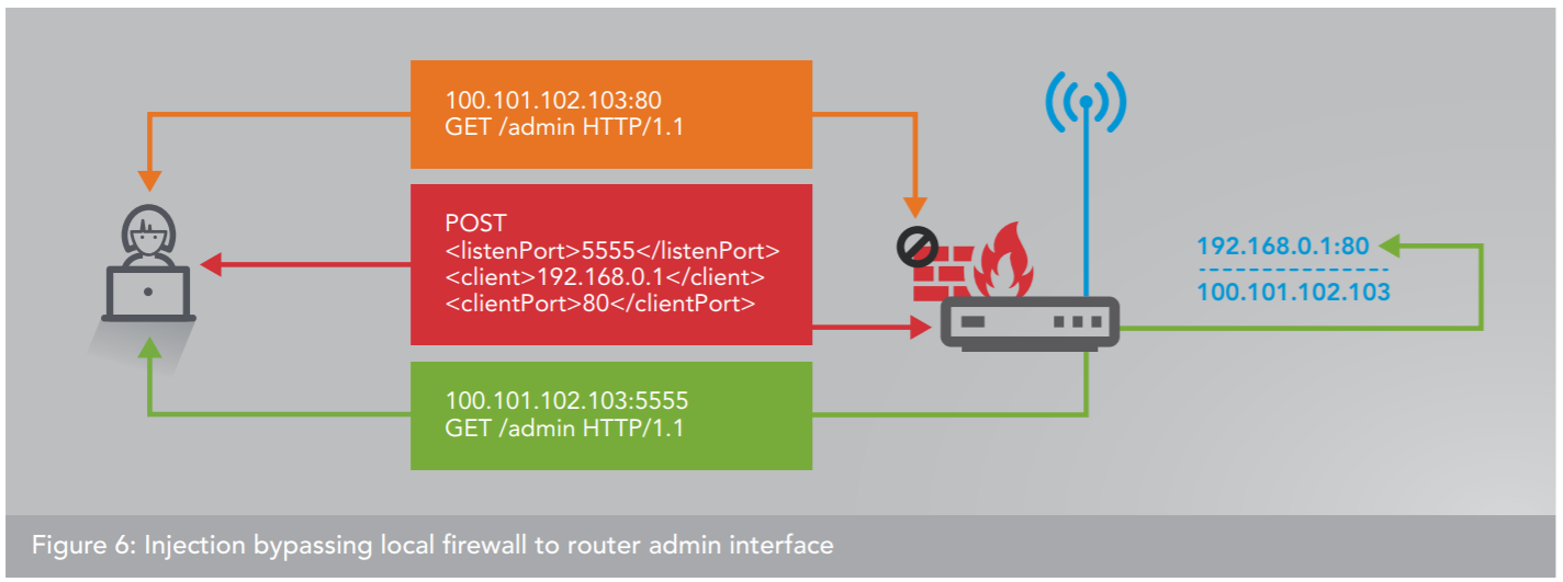 Experts uncovered a proxy botnet composed of over 65,000 routers exposed via UPnP protocol