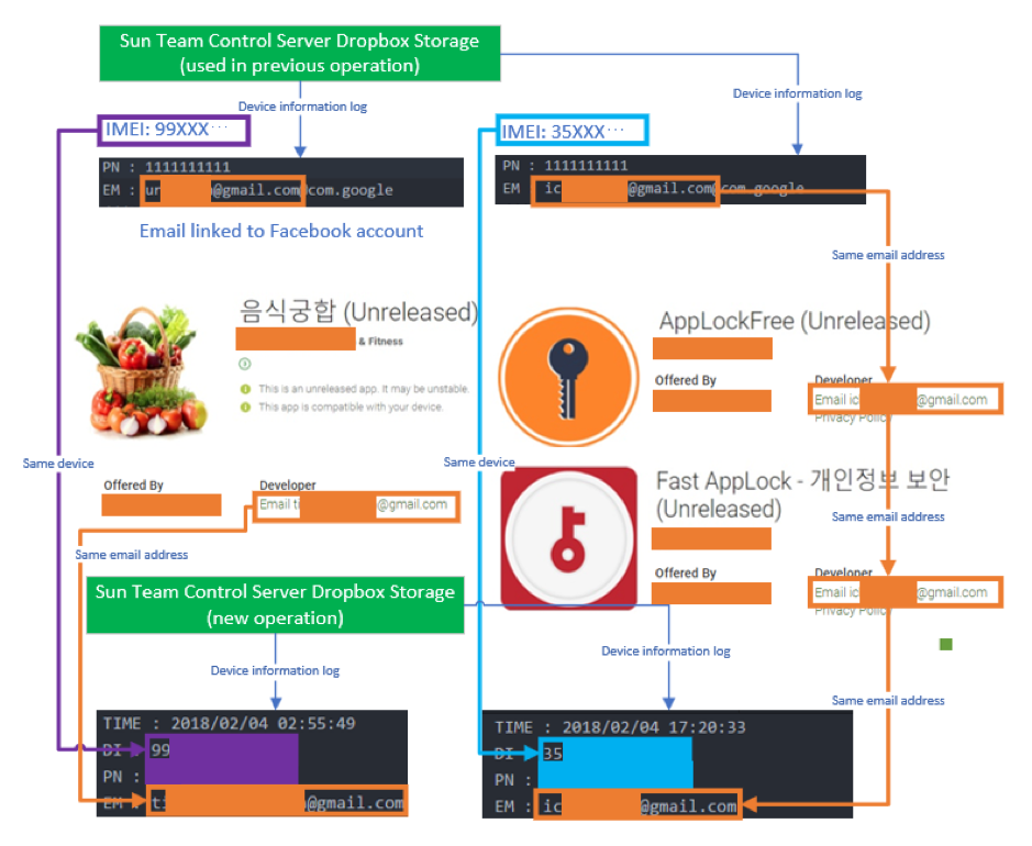 North Korea-linked Sun Team APT group targets deflectors with Android Malware
