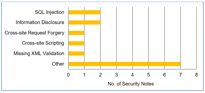 SAP Security Notes August 2018, watch out for SQL Injection