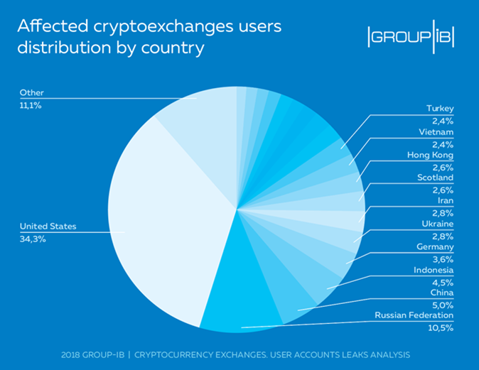 Group-IB experts record a massive surge of user data leaks form cryptocurrency exchanges