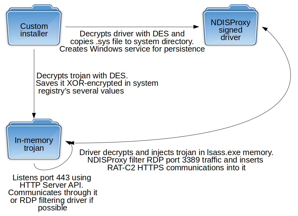 Chinese LuckyMouse APT has been using a digitally signed network filtering driver in recent attacks