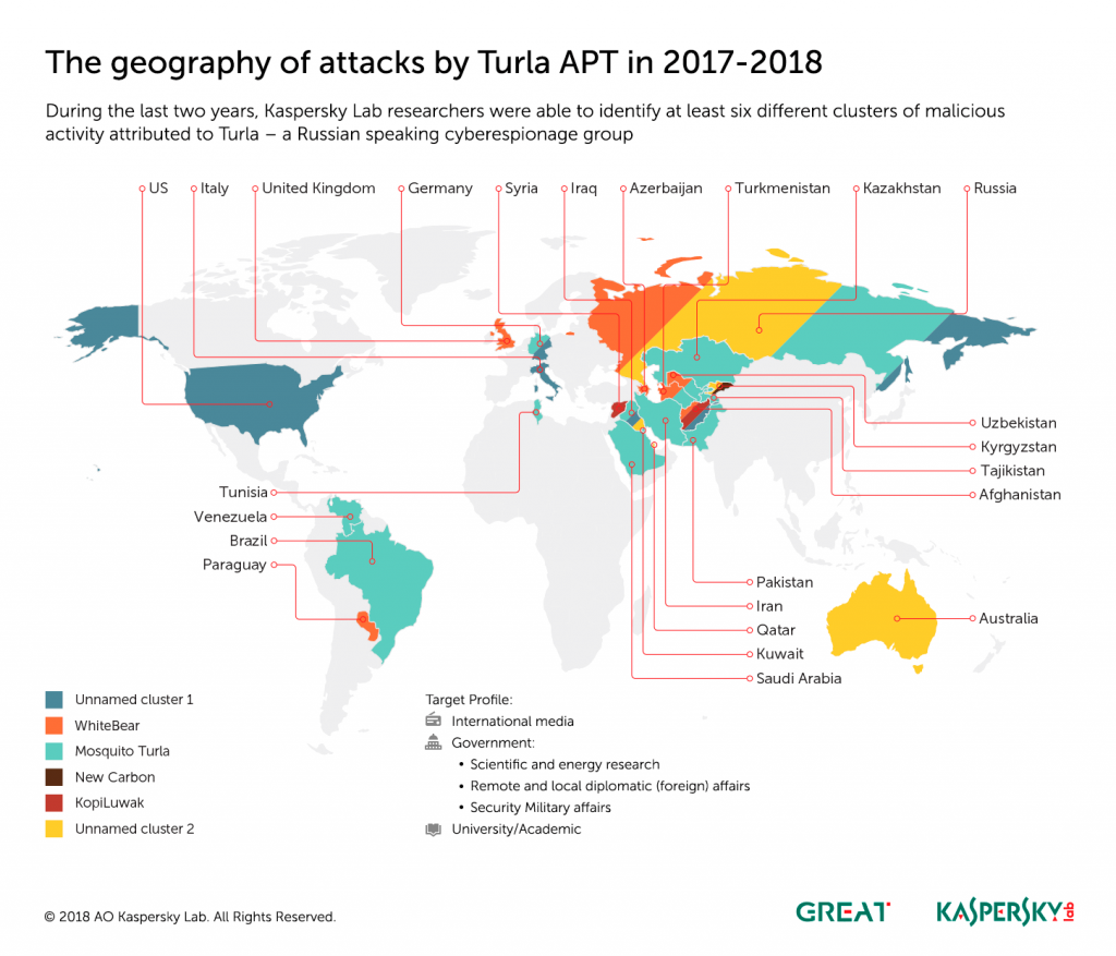 Kaspersky shed lights on the overlap of operations conducted by Turla and Sofacy