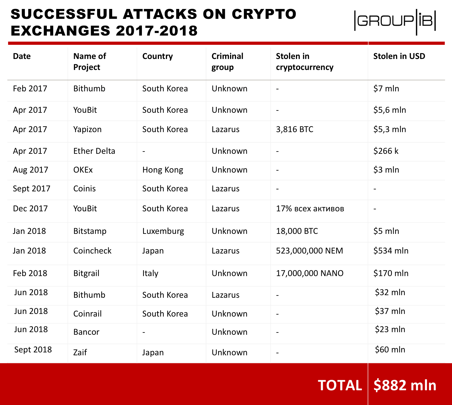 Group-IB: 14 cyber attacks on crypto exchanges resulted in a loss of $882 million
