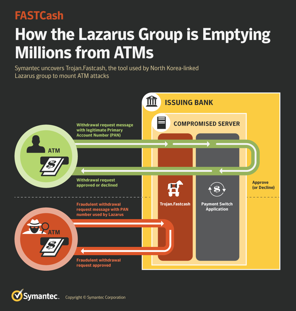 Symantec shared details of North Korean Lazarus's FastCash Trojan used to hack banks