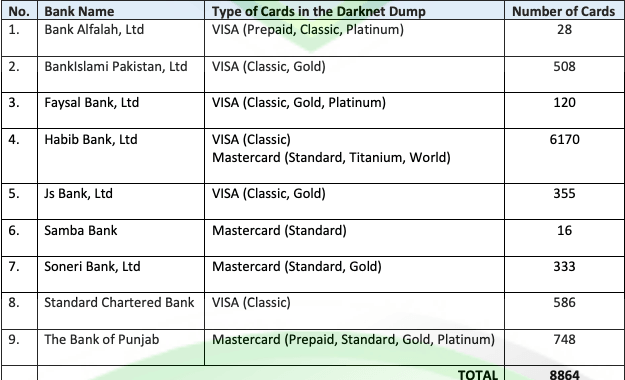New set of Pakistani banks' card dumps goes on sale on the dark web