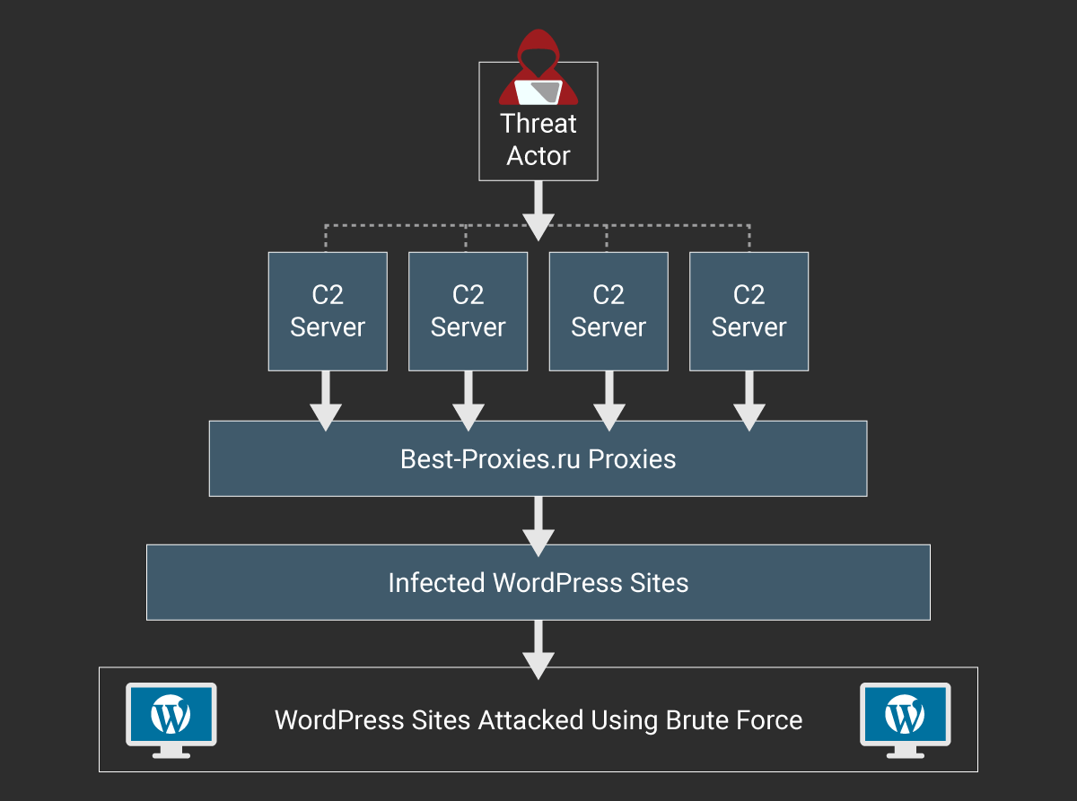 WordPress botnet composed of +20k installs targets other sites