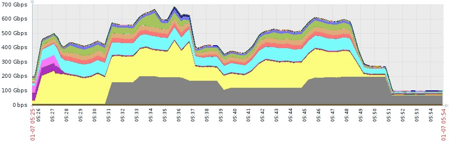 Imperva mitigated DDoS attack generated 500 Million Packets per Second, the largest ever