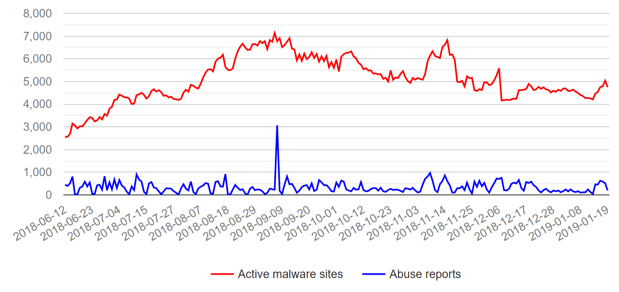 URLhaus identified and shut down 100,000 malware sites in 10 Months
