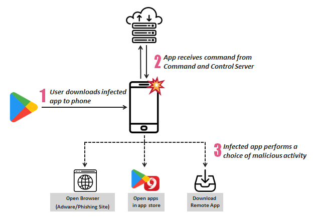 SimBad malware infected million Android users through Play Store