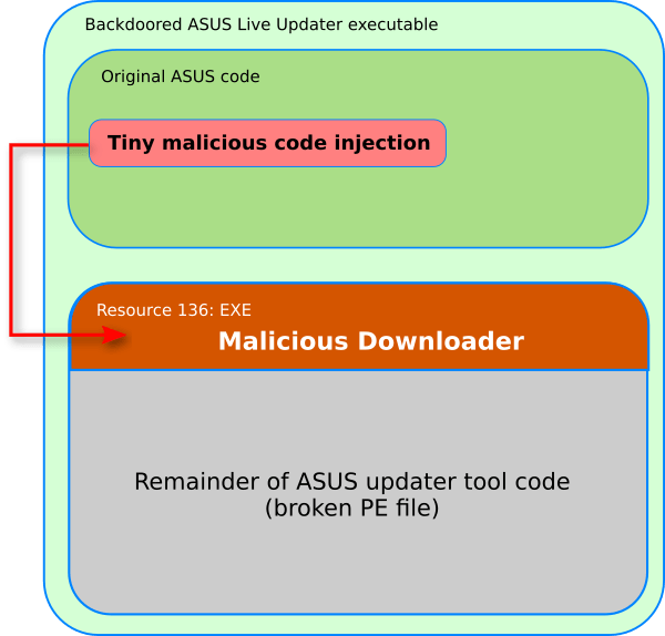 Kaspersky speculates the involvement of ShadowPad attackers in Operation ShadowHammer