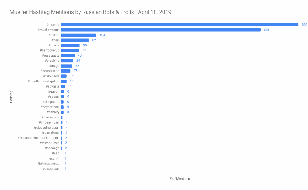 Russian Twitter bot activity increased in the wake Mueller report release