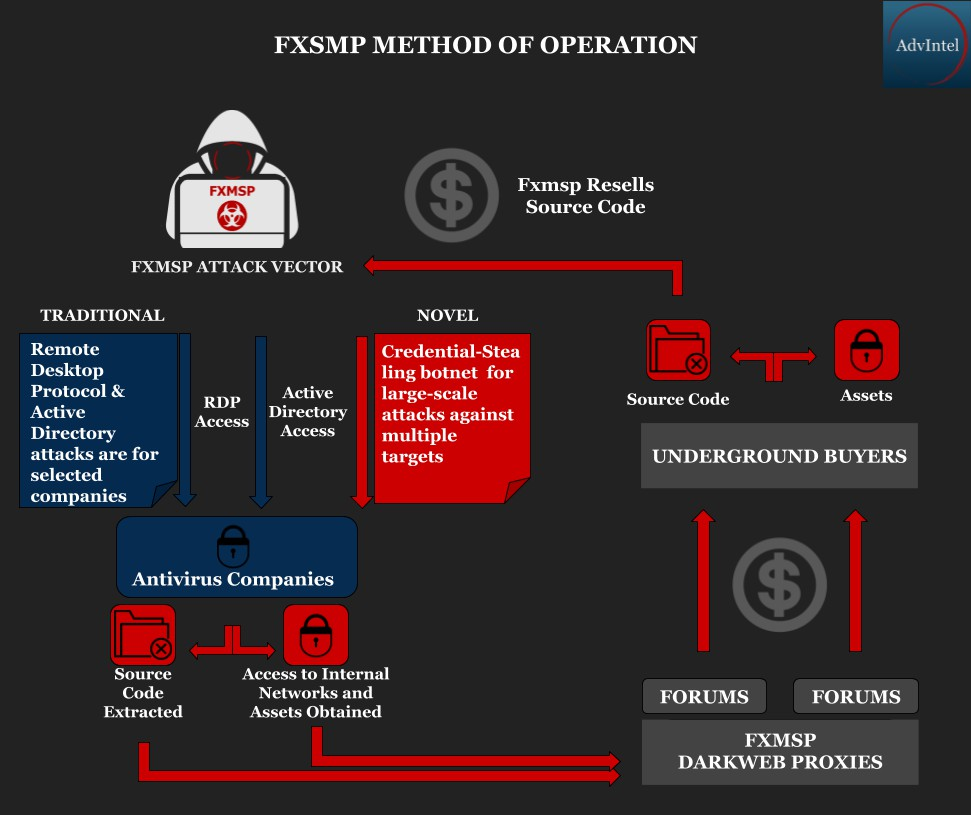 DOJ indicts Fxmsp hacker for selling access to hacked businesses