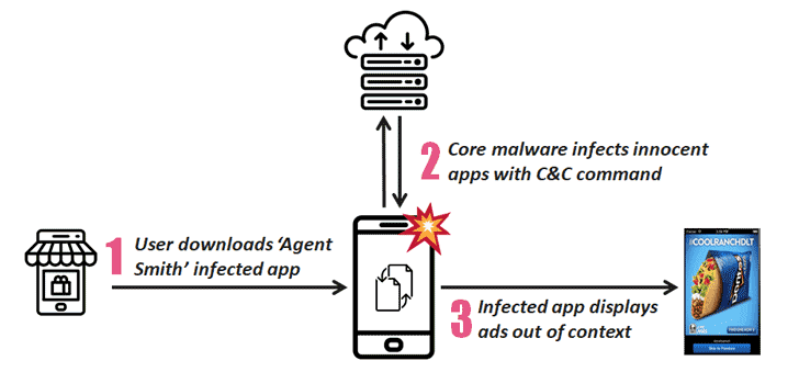 Agent Smith Android malware already infected 25 million devices