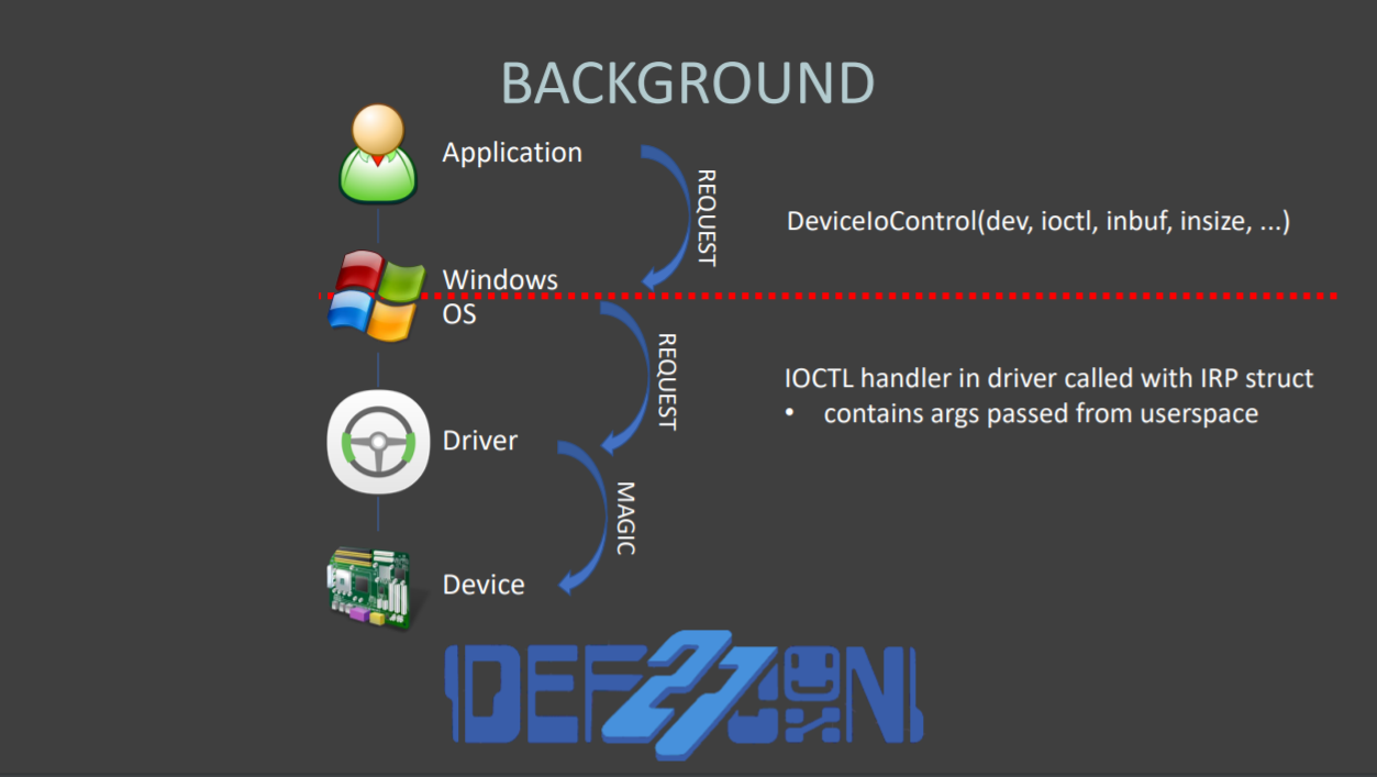 Flaws in device drivers from 20 vendors allow hackers to install a persistent backdoor