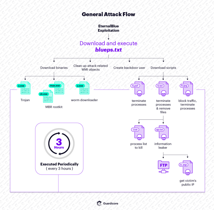Smominru Botnet continues to rapidly spread worldwide