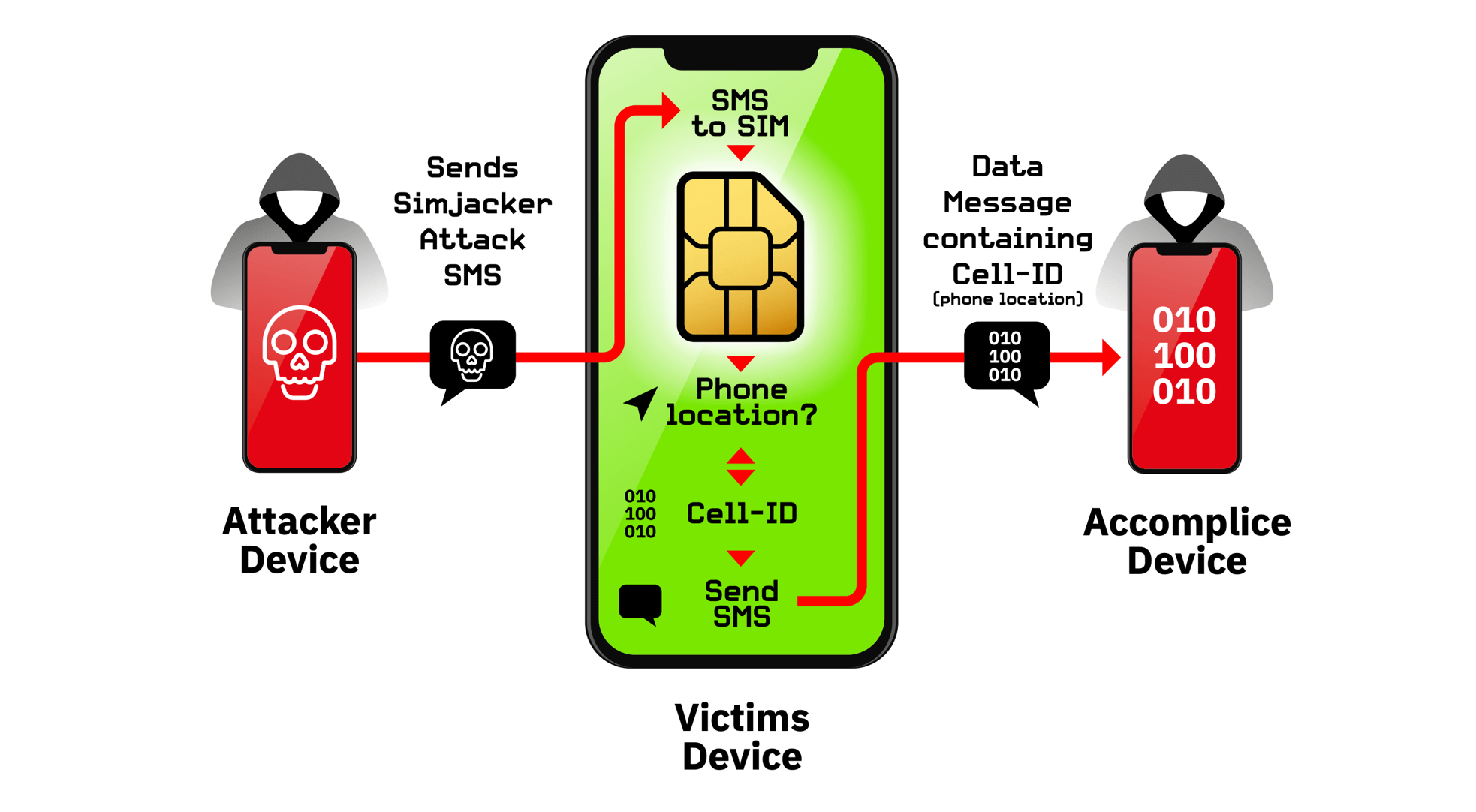 SimJacker attack allows hacking any phone with just an SMS