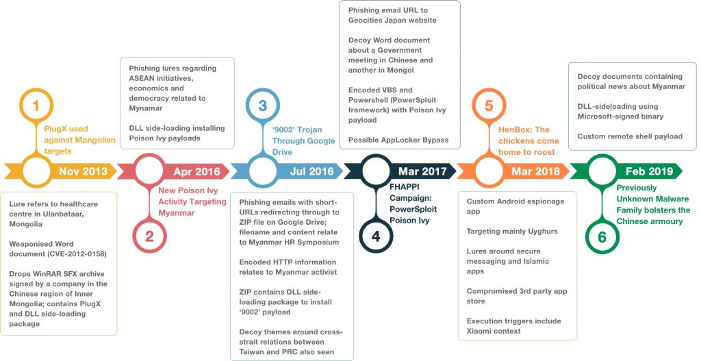 6 cyber-espionage campaigns since 2013 attributed to PKPLUG China-linked group