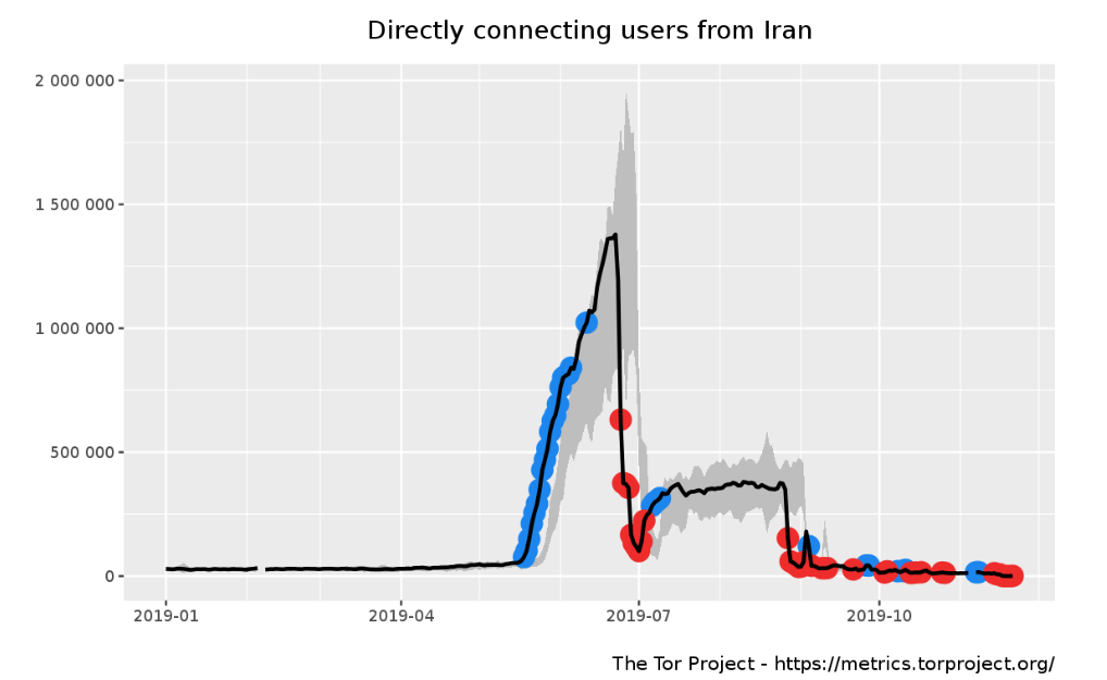 Iran – Government blocks Internet access in response to the protests