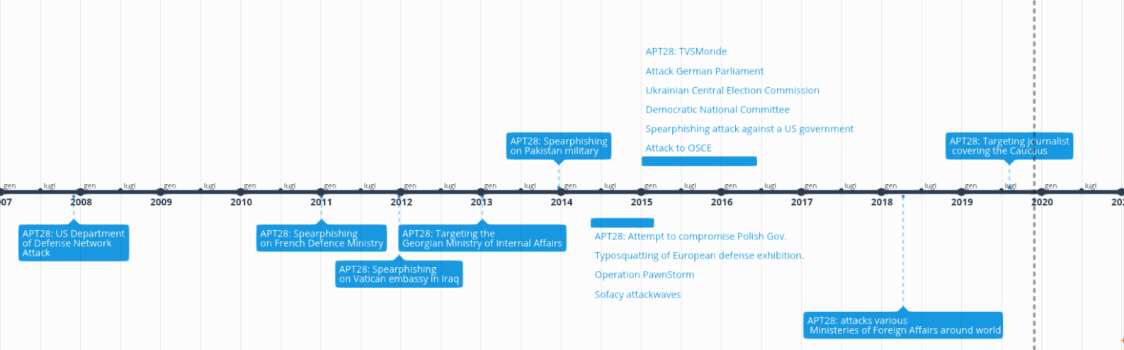 The evolutions of APT28 attacks