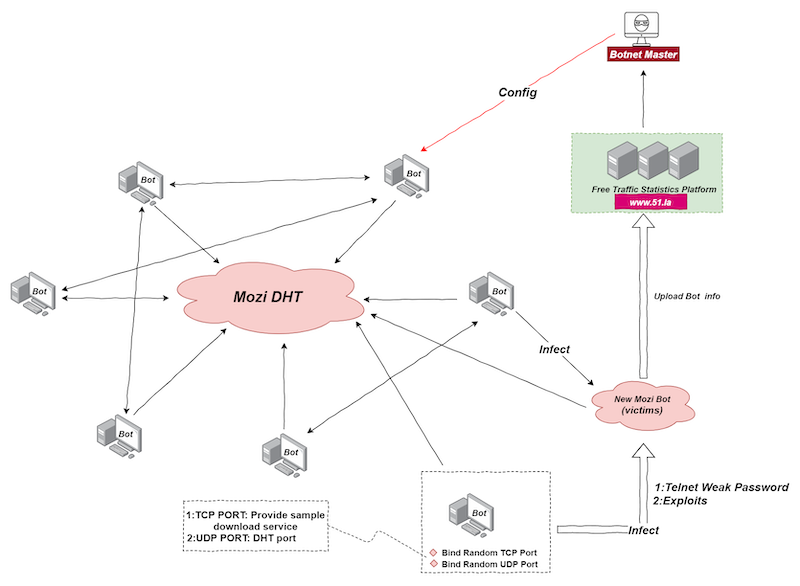 Mozi Botnet is responsible for most of the IoT Traffic