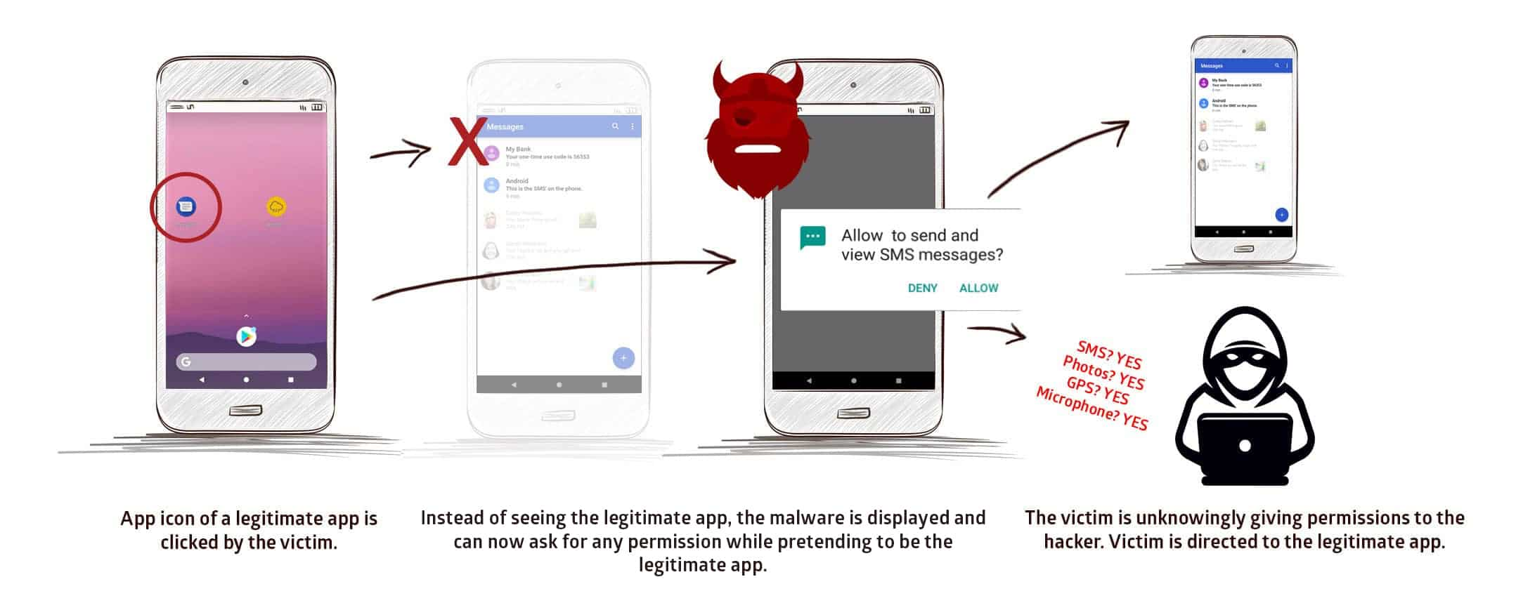 StrandHogg Vulnerability exploited by tens of rogue Android Apps