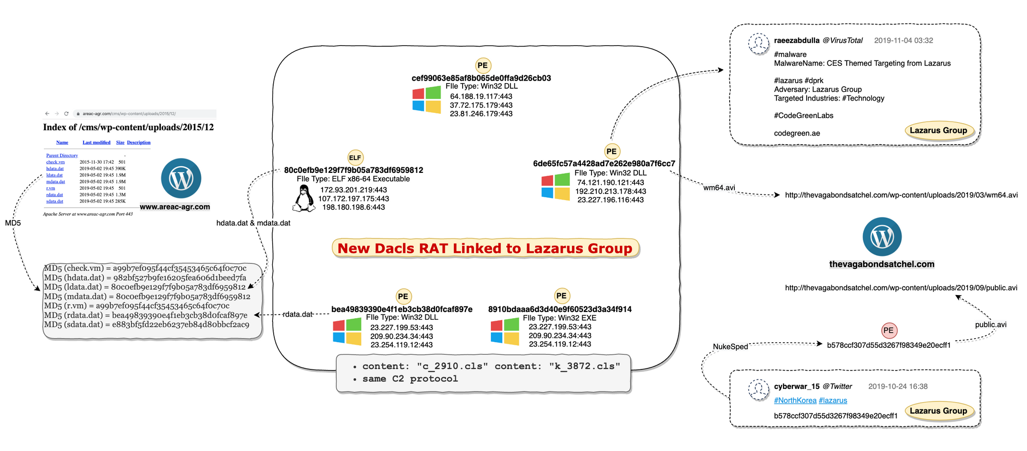 Dacls RAT, the first Lazarus malware that targets Linux devices