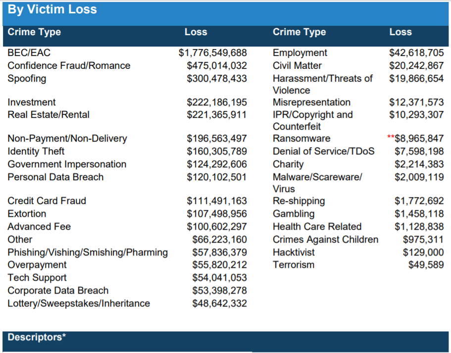 Reading the 2019 Internet Crime Complaint Center (IC3) report