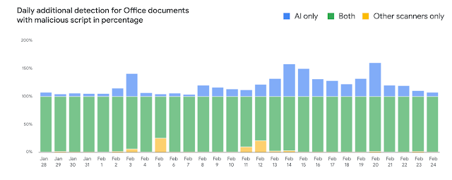 Data on Detection of Malicious Documents in Gmail are impressive
