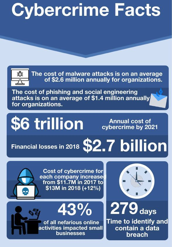 Safer internet day – Cybercrime facts Infographic