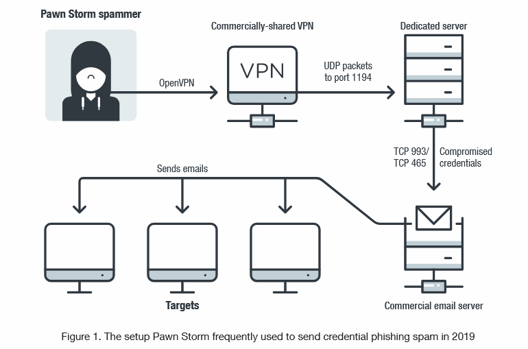 Russia-linked APT28 has been scanning vulnerable email servers in the last year