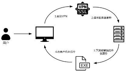 DarkHotel APT uses VPN zero-day in attacks on Chinese government agencies