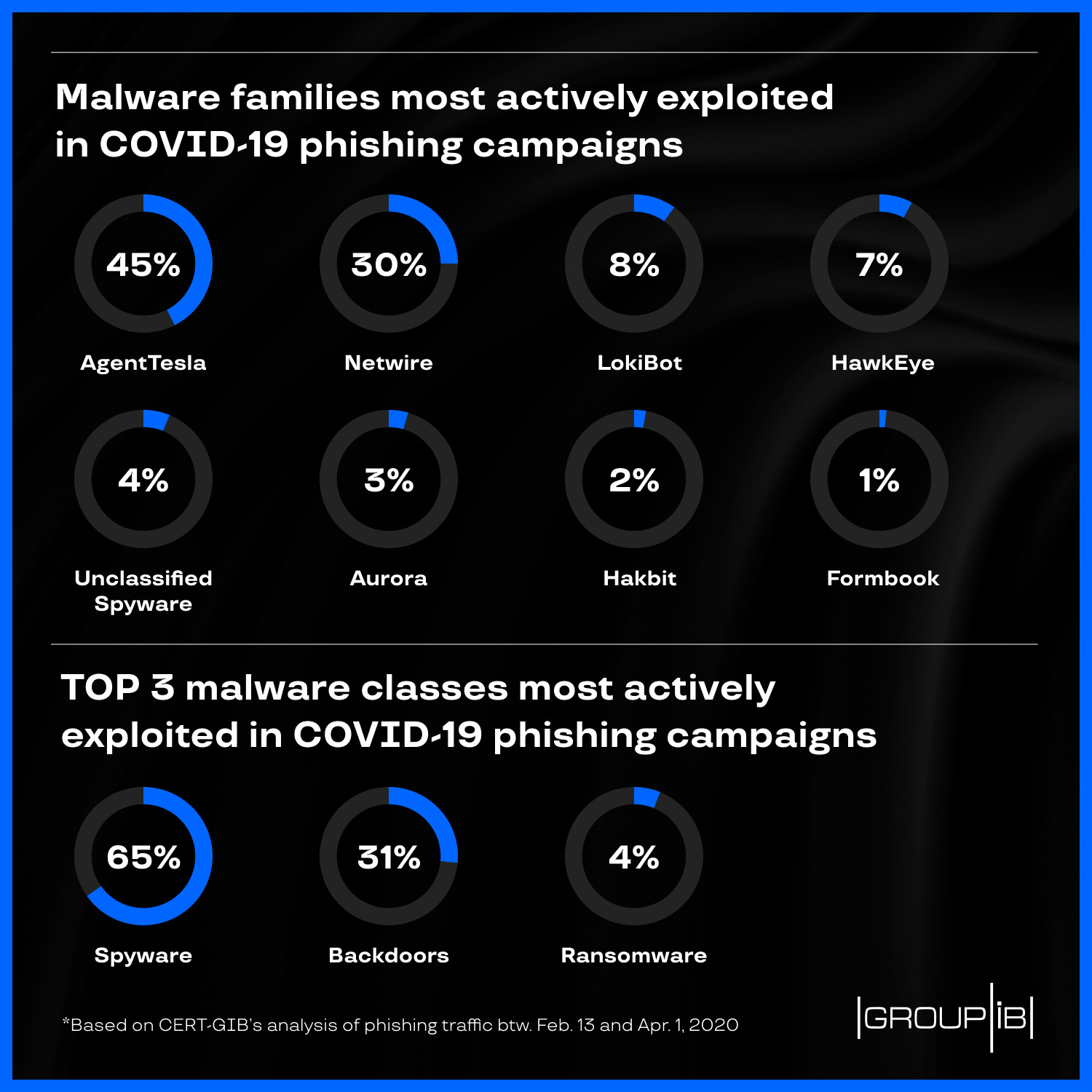 Phishers prefer Tesla, top 3 malware strains in Coronavirus phishing campaigns