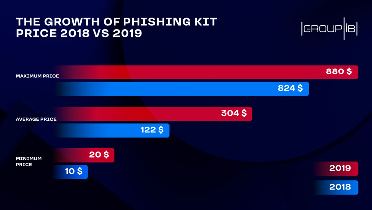How much is the phish? Underground market of phishing kits is booming – Group-IB