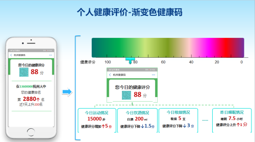 Hangzhou could permanently adopt COVID-19 contact-tracing app