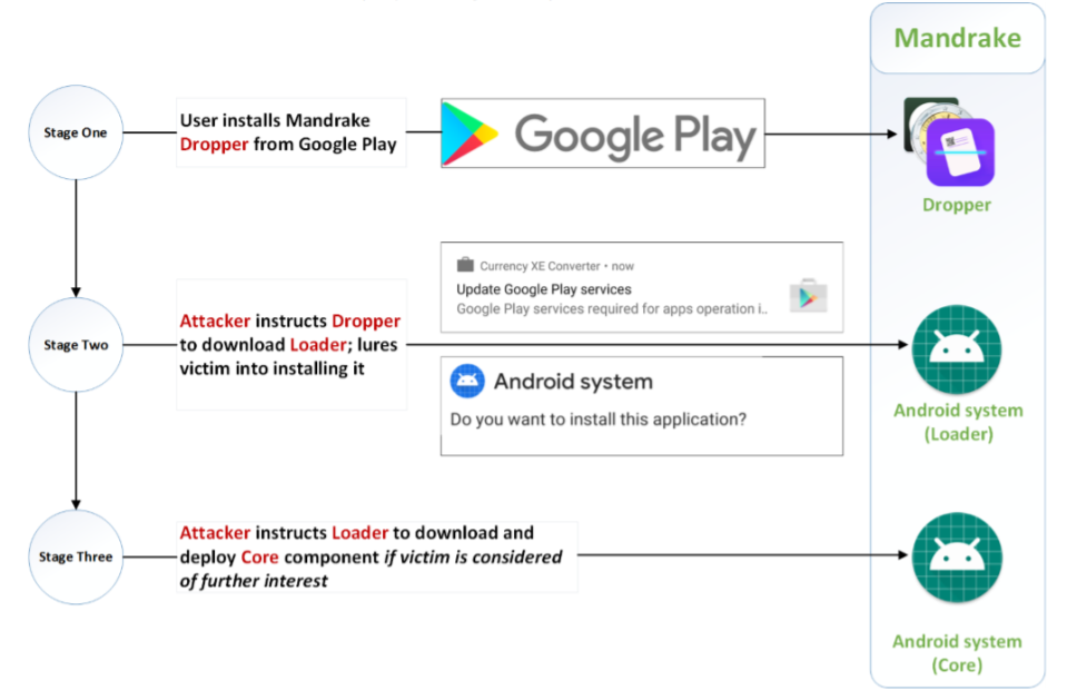 Mandrake, a high sophisticated Android spyware used in targeted attacks